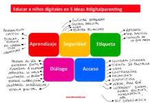 Educar a nuestros hijos (digitales) en 5 ideas #ePaternidad
