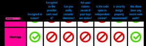 Fuente: EFF Secure Messaging Scorecard https://www.eff.org/secure-messaging-scorecard