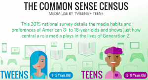 Cabecera de la Infografía oficial del Censo Common Sense sobre Media Use by Tweens & Teens