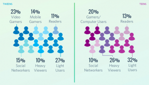 Level of Use. Common Sense Census, Media Use by Tweens & Teens. Source: infographics.