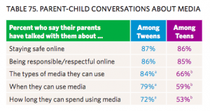 Tabla 75, Fuente: Common Sense Census, Media Use by Tweens & Teens