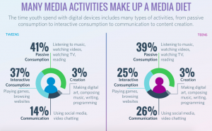 Common Sense Census 2015, Media Use by Tweens&Teens, Proportion of Use (infographics)