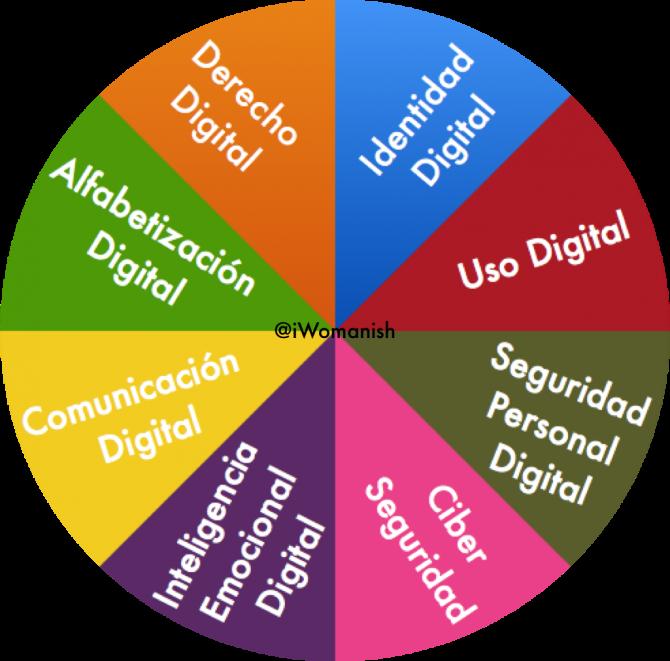 El papel de los padres en la Inteligencia Digital de sus hij@s