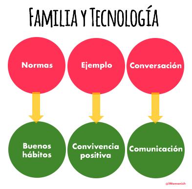 Las bases de la educación en el buen uso de la tecnología